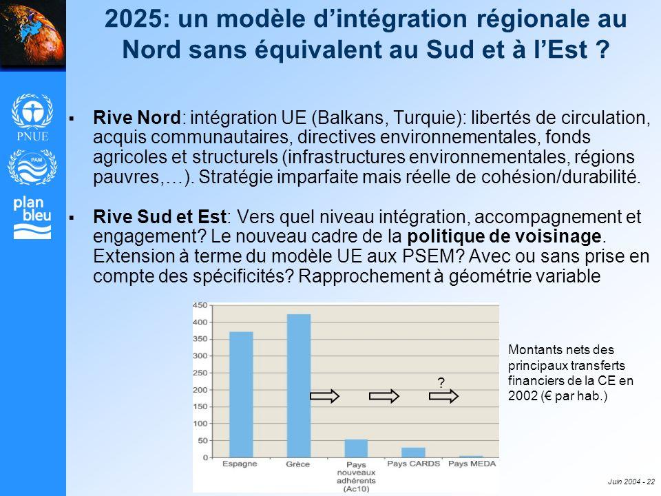 Juin 2004 - 22 2025: un modèle dintégration régionale au Nord sans équivalent au Sud et à lEst ? Rive Nord: intégration UE (Balkans, Turquie): liberté
