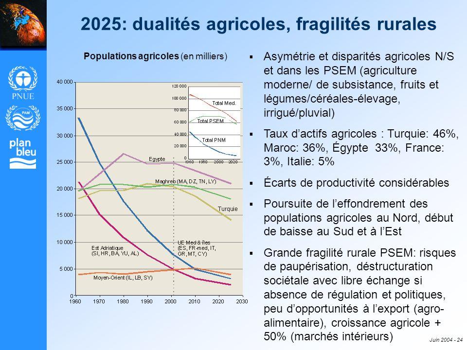 Juin 2004 - 24 2025: dualités agricoles, fragilités rurales Populations agricoles (en milliers) Asymétrie et disparités agricoles N/S et dans les PSEM