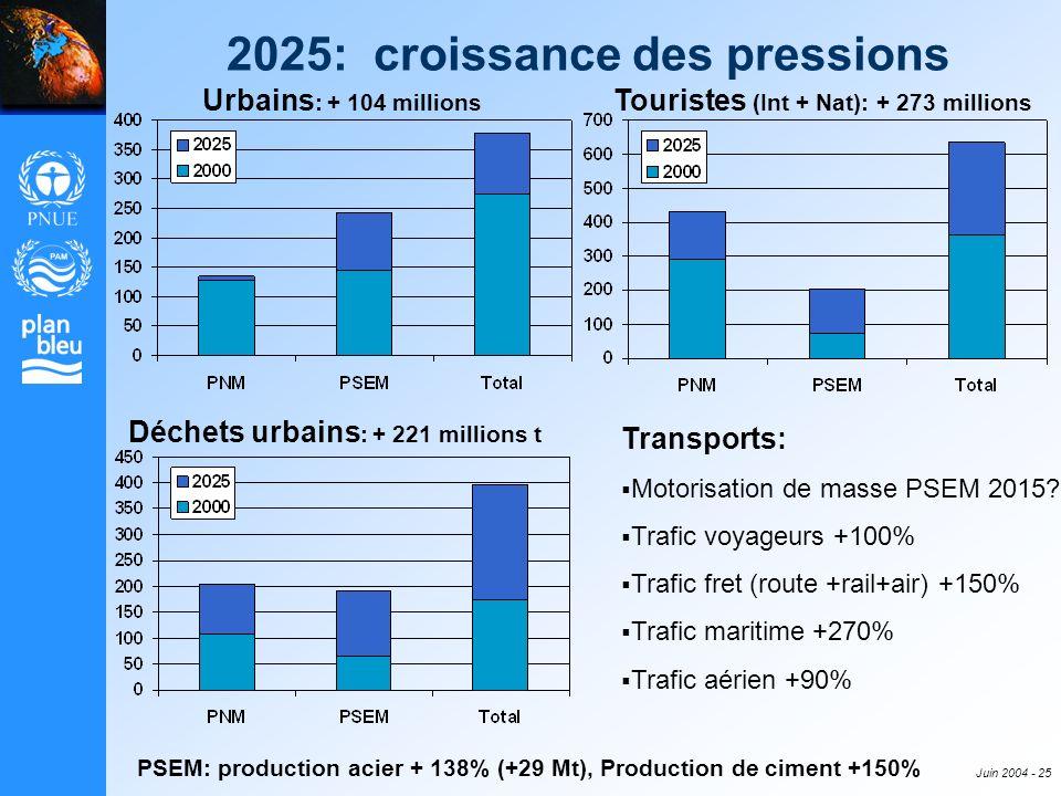 Juin 2004 - 25 2025: croissance des pressions Urbains : + 104 millions Touristes (Int + Nat): + 273 millions Déchets urbains : + 221 millions t PSEM: