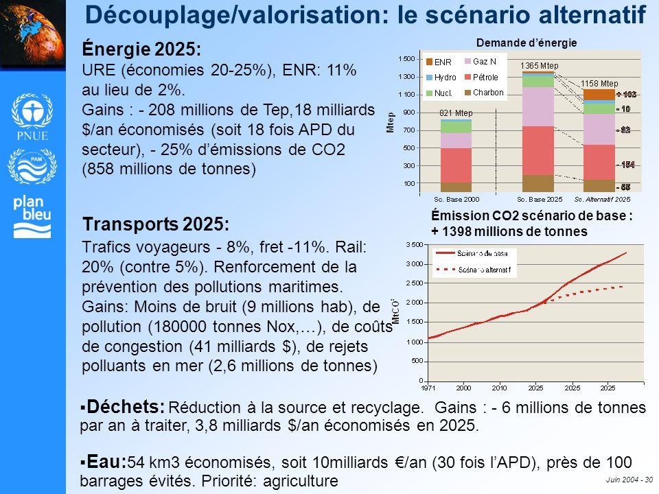 Juin 2004 - 30 Découplage/valorisation: le scénario alternatif Transports 2025: Trafics voyageurs - 8%, fret -11%. Rail: 20% (contre 5%). Renforcement