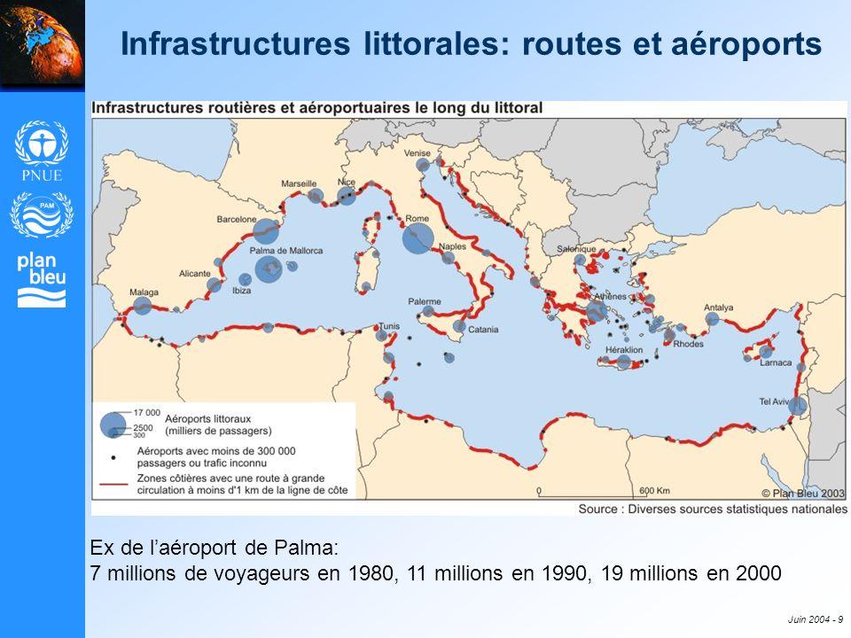 Juin 2004 - 9 Infrastructures littorales: routes et aéroports Ex de laéroport de Palma: 7 millions de voyageurs en 1980, 11 millions en 1990, 19 milli