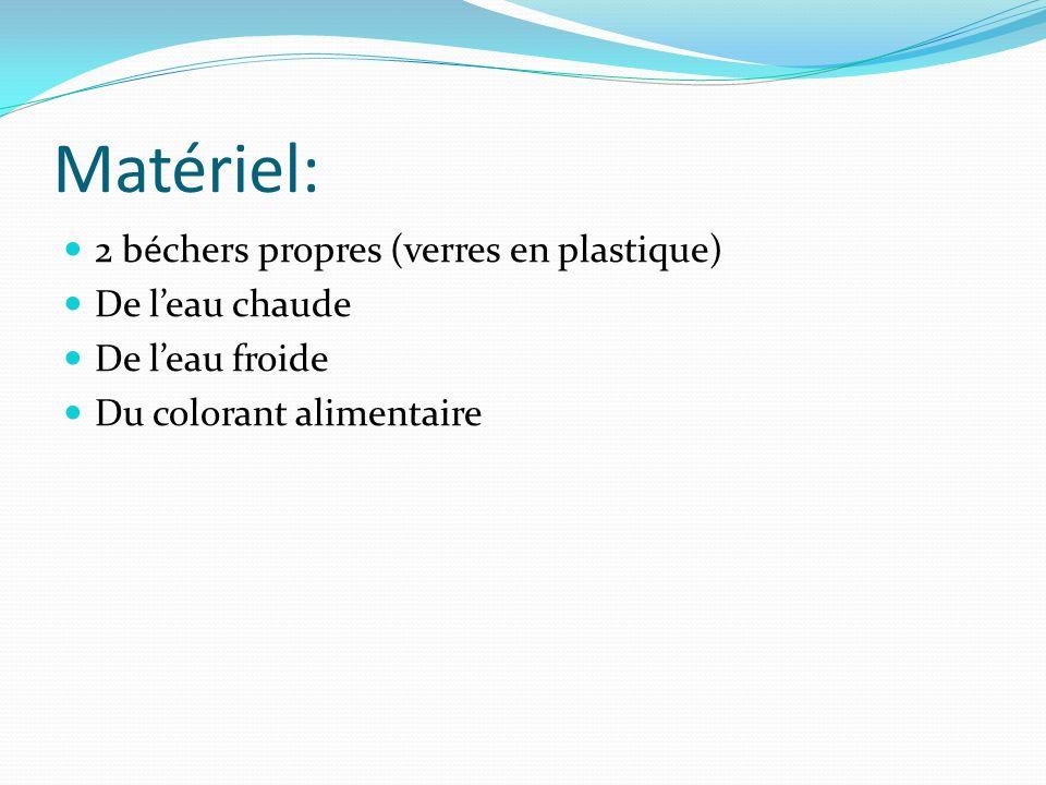 Matériel: 2 béchers propres (verres en plastique) De leau chaude De leau froide Du colorant alimentaire