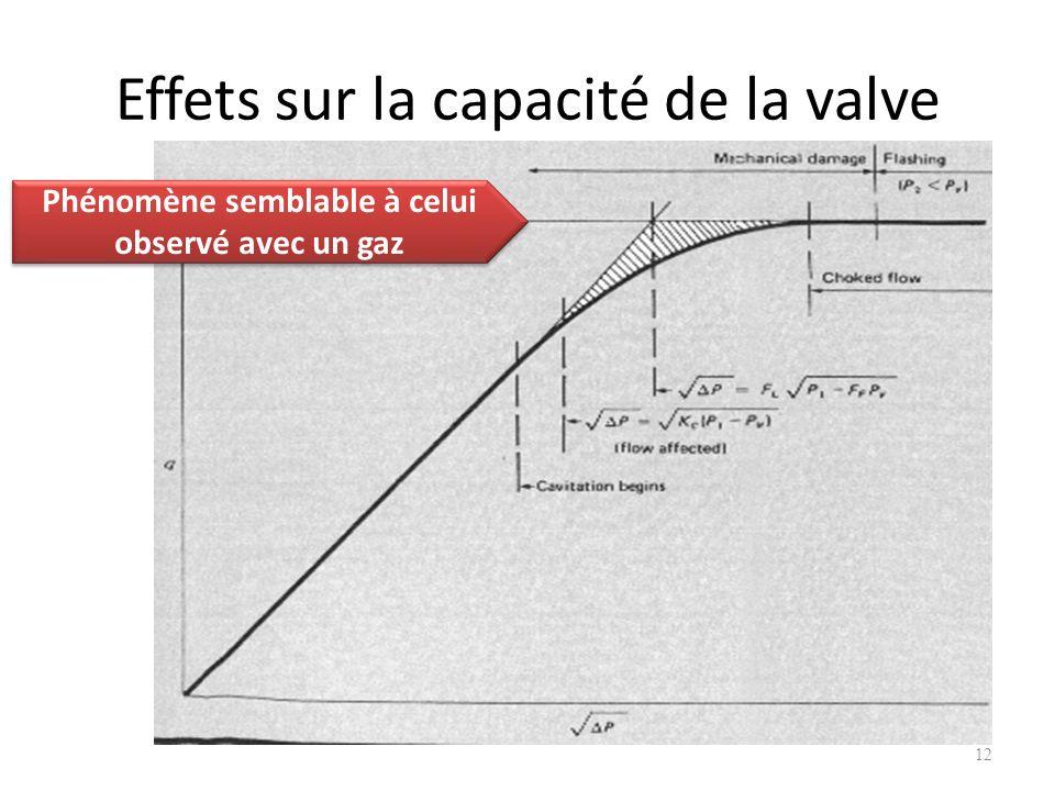 Effets sur la capacité de la valve 12 Phénomène semblable à celui observé avec un gaz