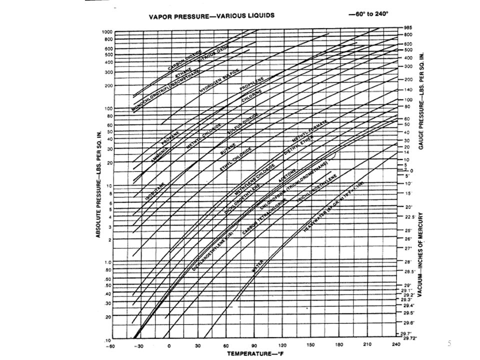 Exemple #1 de calcul de la cavitation Liquide: eau Débit maximal: 1275 GPM Valve à bille caractérisée de 6 po.