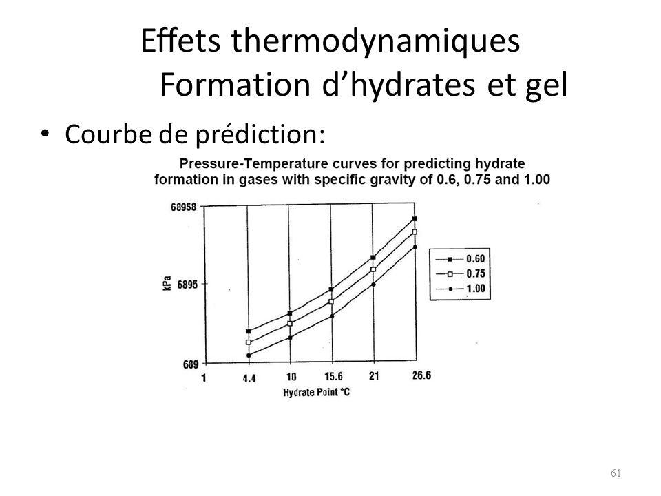 Effets thermodynamiques Formation dhydrates et gel Courbe de prédiction: 61