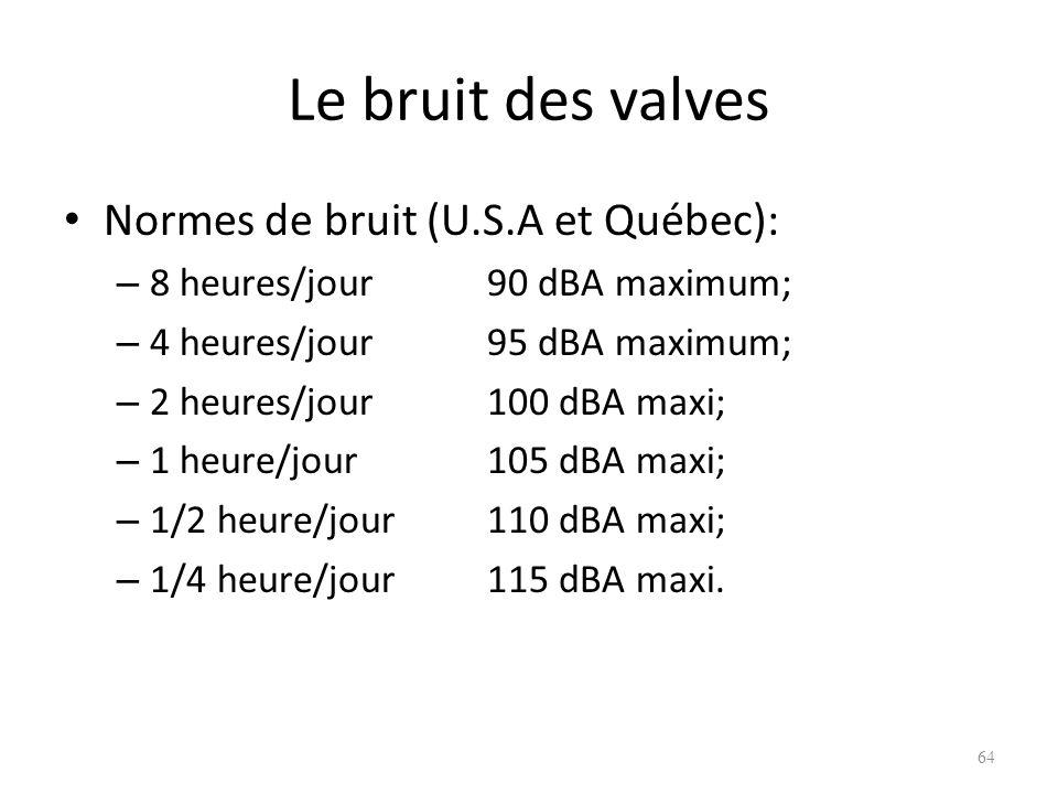 Le bruit des valves Normes de bruit (U.S.A et Québec): – 8 heures/jour90 dBA maximum; – 4 heures/jour95 dBA maximum; – 2 heures/jour100 dBA maxi; – 1