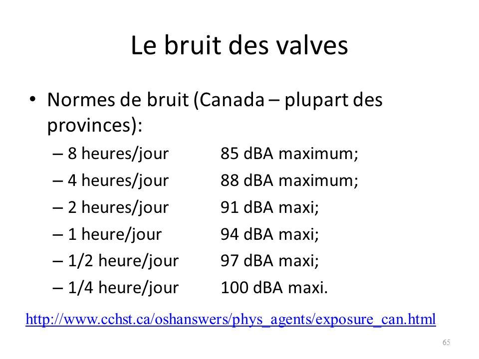Le bruit des valves Normes de bruit (Canada – plupart des provinces): – 8 heures/jour85 dBA maximum; – 4 heures/jour88 dBA maximum; – 2 heures/jour91