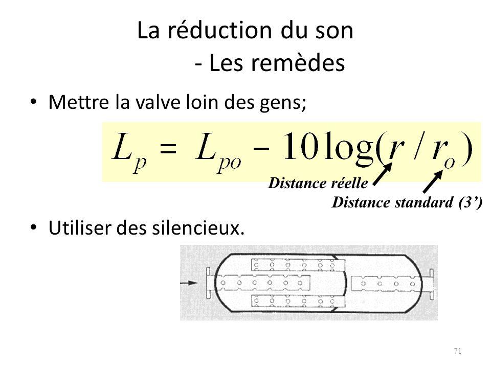 La réduction du son - Les remèdes Mettre la valve loin des gens; Utiliser des silencieux. 71 Distance standard (3) Distance réelle