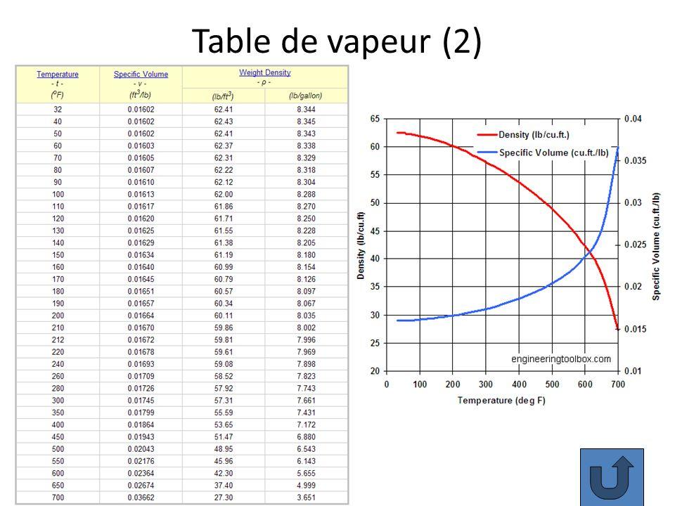 Table de vapeur (2) 80