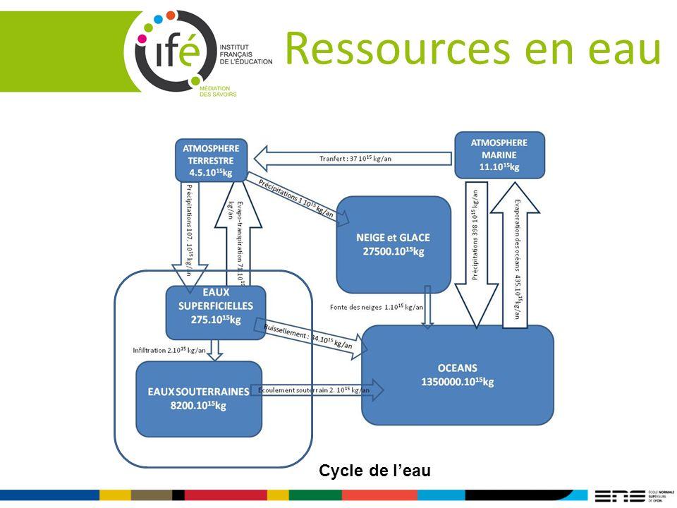Ressources en eau Cycle de leau