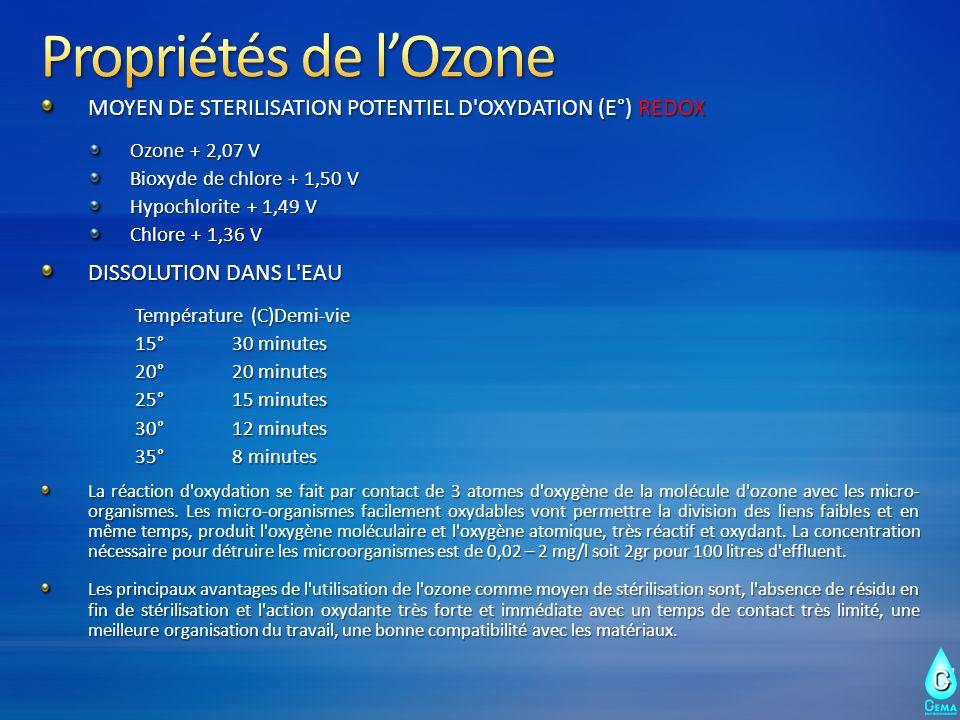 MOYEN DE STERILISATION POTENTIEL D'OXYDATION (E°) REDOX Ozone + 2,07 V Bioxyde de chlore + 1,50 V Hypochlorite + 1,49 V Chlore + 1,36 V DISSOLUTION DA