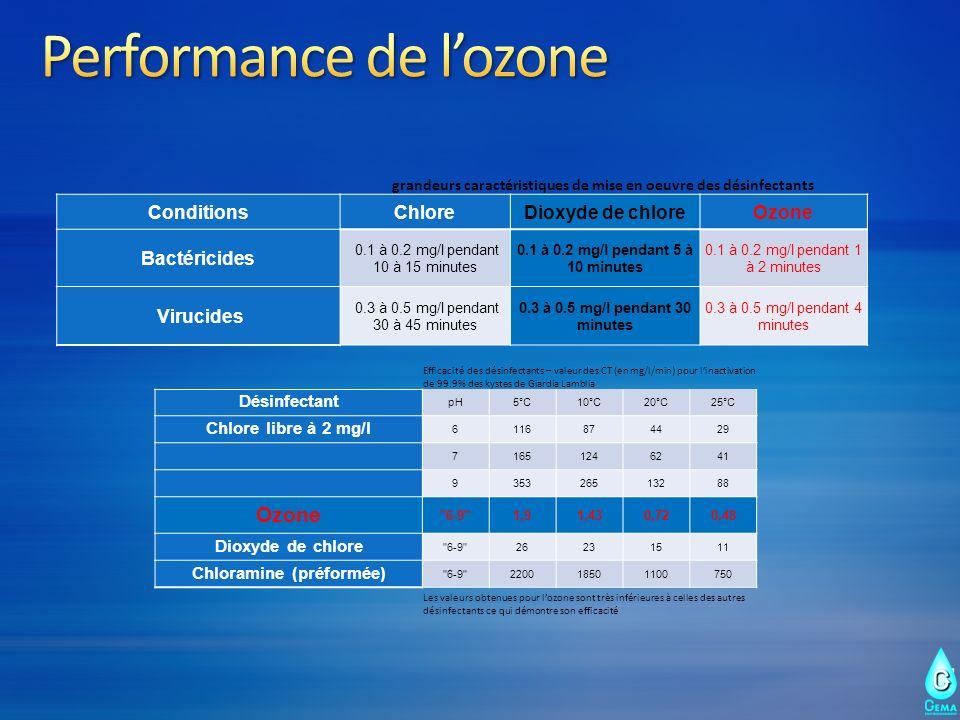 Efficacité des désinfectants – valeur des CT (en mg/l/min) pour linactivation de 99.9% des kystes de Giardia Lamblia Désinfectant pH5°C10°C20°C25°C Ch