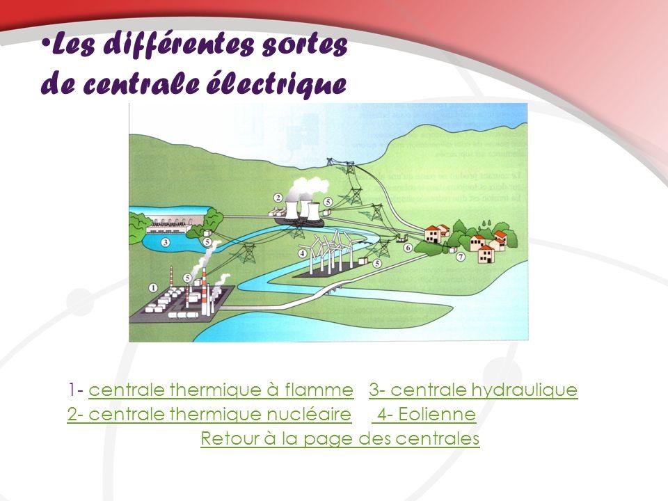 Les différentes sortes de centrale électrique 1- centrale thermique à flamme 3- centrale hydrauliquecentrale thermique à flamme3- centrale hydraulique 2- centrale thermique nucléaire2- centrale thermique nucléaire 4- Eolienne 4- Eolienne Retour à la page des centrales