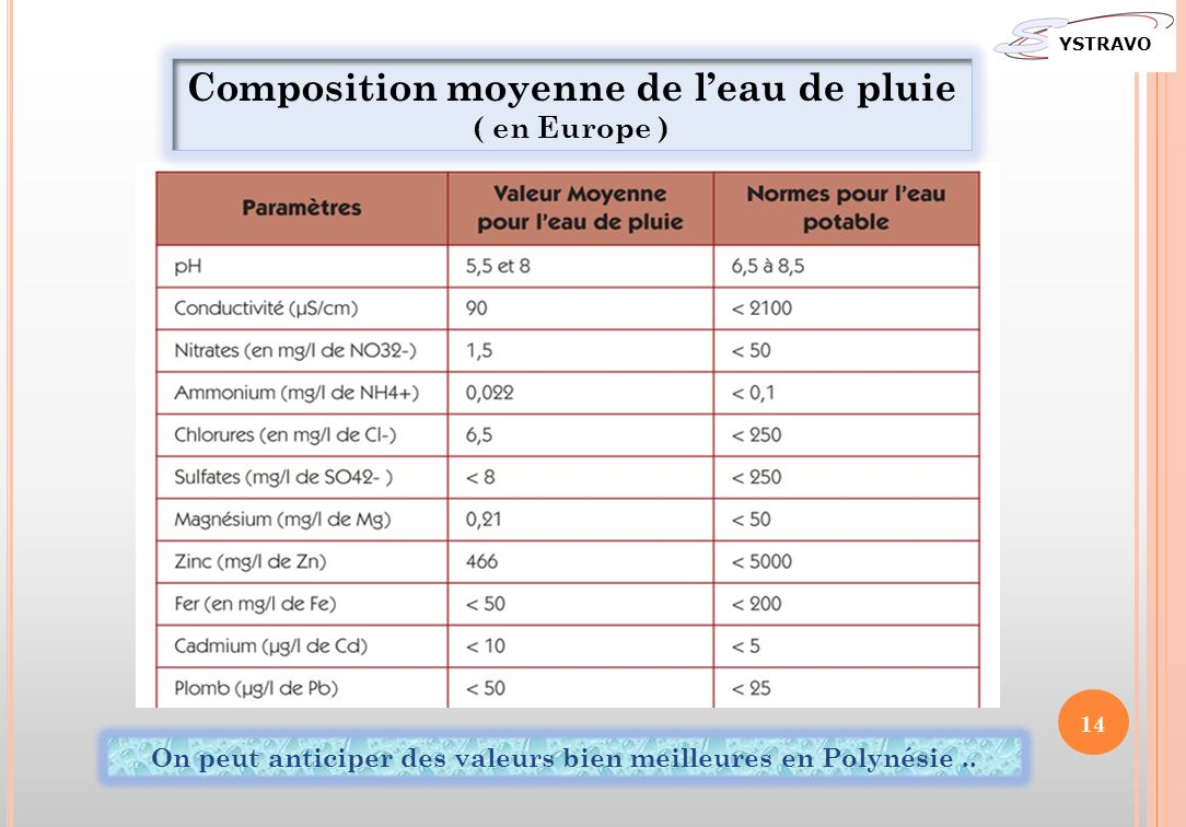 Composition moyenne de leau de pluie ( en Europe ) On peut anticiper des valeurs bien meilleures en Polynésie.. YSTRAVO 14