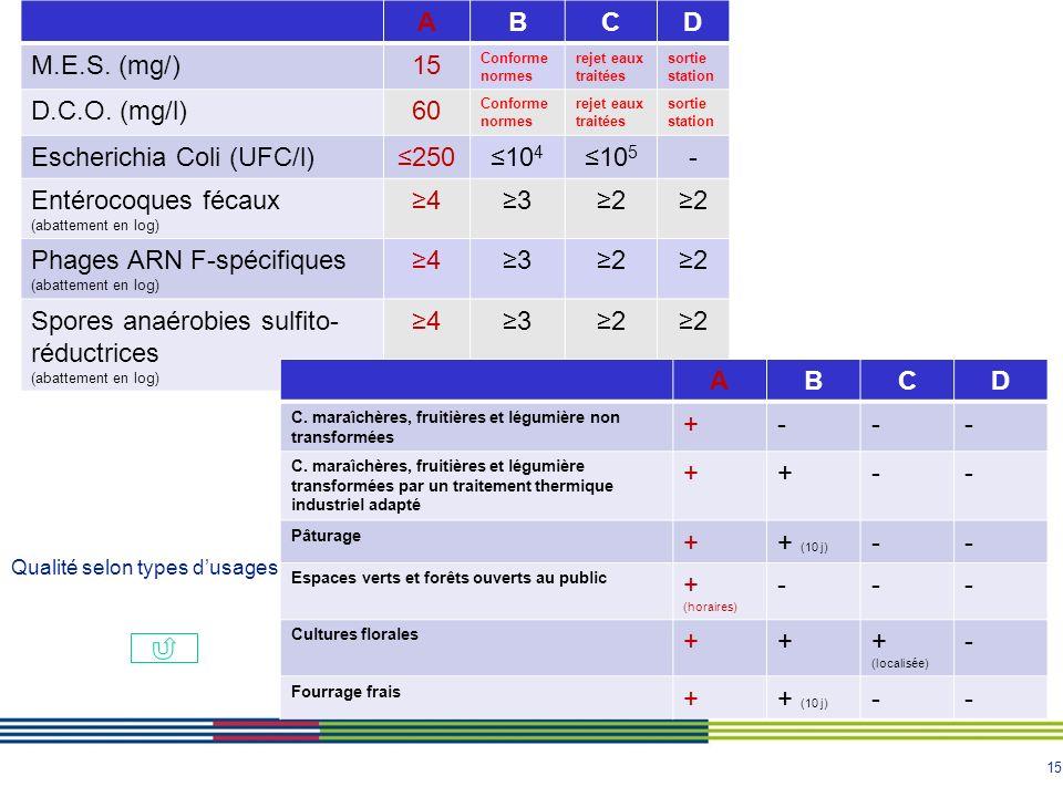 15 ABCD M.E.S. (mg/)15 Conforme normes rejet eaux traitées sortie station D.C.O. (mg/l)60 Conforme normes rejet eaux traitées sortie station Escherich