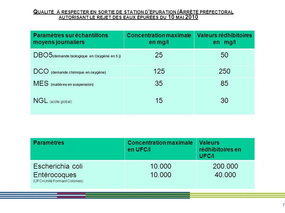 7 Q UALITÉ À RESPECTER EN SORTIE DE STATION D ÉPURATION (A RRÊTÉ PRÉFECTORAL AUTORISANT LE REJET DES EAUX ÉPURÉES DU 10 MAI 2010 Paramètres sur échantillons moyens journaliers Concentration maximale en mg/l Valeurs rédhibitoires en mg/l DBO5 (demande biologique en Oxygène en 5 j) 2550 DCO (demande chimique en oxygène) 125250 MES (matières en suspension) NGL (azote global) 35 15 85 30 ParamètresConcentration maximale en UFC/l Valeurs rédhibitoires en UFC/l Escherichia coli Entérocoques (UFC=Unité Formant Colonies) 10.000 200.000 40.000