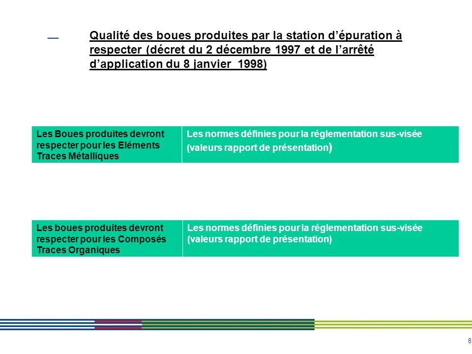 8 Qualité des boues produites par la station dépuration à respecter (décret du 2 décembre 1997 et de larrêté dapplication du 8 janvier 1998) Les Boues produites devront respecter pour les Eléments Traces Métalliques Les normes définies pour la réglementation sus-visée (valeurs rapport de présentation ) Les boues produites devront respecter pour les Composés Traces Organiques Les normes définies pour la réglementation sus-visée (valeurs rapport de présentation)