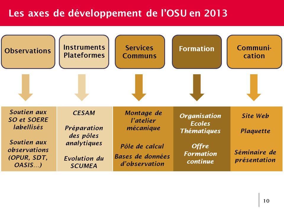 Les axes de développement de lOSU en 2013 Communi- cation 10 Services Communs Formation Observations Instruments Plateformes Soutien aux SO et SOERE l