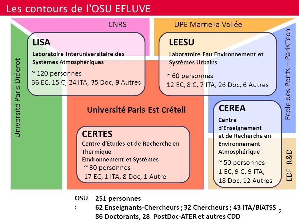 Les contours de lOSU EFLUVE Université Paris Est Créteil Université Paris Diderot CNRSUPE Marne la Vallée Ecole des Ponts – ParisTech EDF R&D LISA Lab