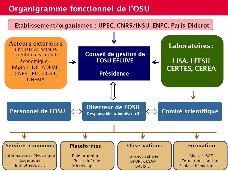 Organigramme fonctionnel de lOSU 5 Conseil de gestion de lOSU EFLUVE Présidence Etablissement/organismes : UPEC, CNRS/INSU, ENPC, Paris Diderot Labora