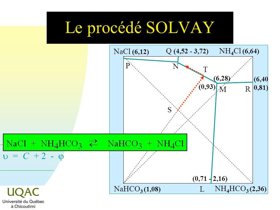 = C + 2 - Le procédé SOLVAY NaHCO 3 (1,08) NaCl (6,12) NH 4 Cl (6,64) NH 4 HCO 3 (2,36) R L M N P Q (4,52 - 3,72) (0,71 - 2,16) (6,40 0,81) (6,28) (0,
