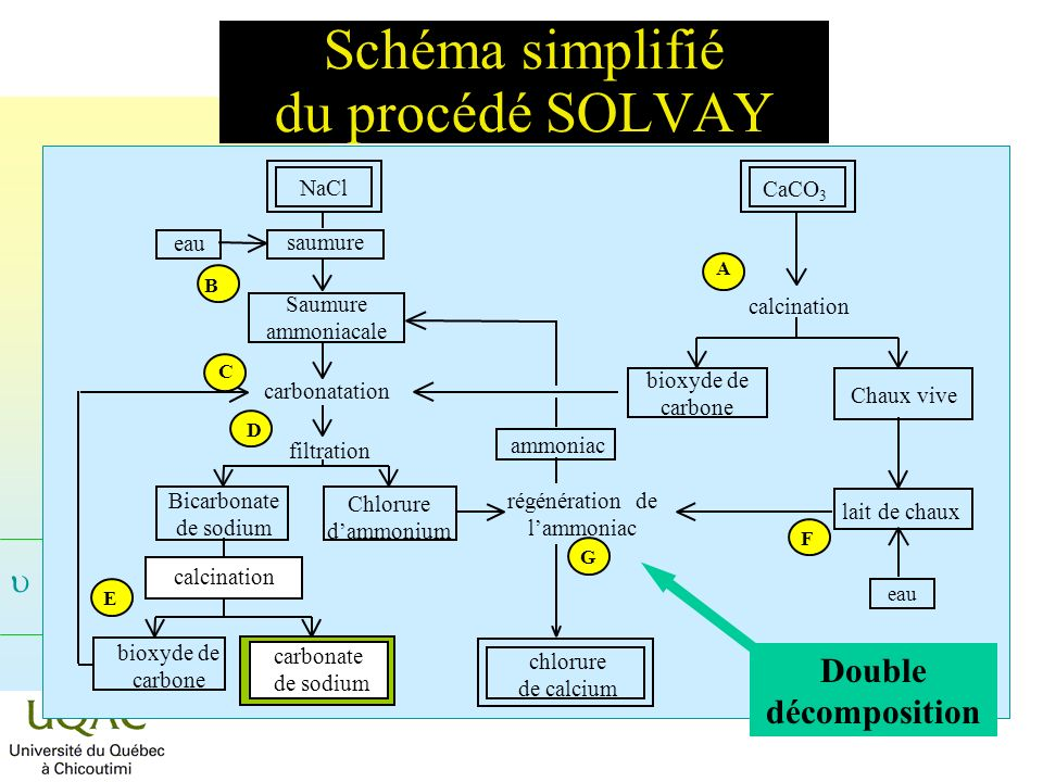 = C + 2 - Schéma simplifié du procédé SOLVAY CaCO 3 calcination bioxyde de carbone Chaux vive A lait de chaux eau F régénération de lammoniac chlorure