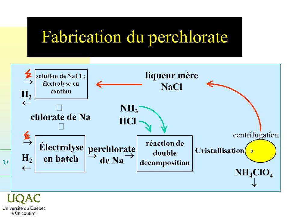 = C + 2 - Fabrication du perchlorate centrifugation Cristallisation NH 4 ClO 4 liqueur mère NaCl réaction de double décomposition NH 3 HCl solution de