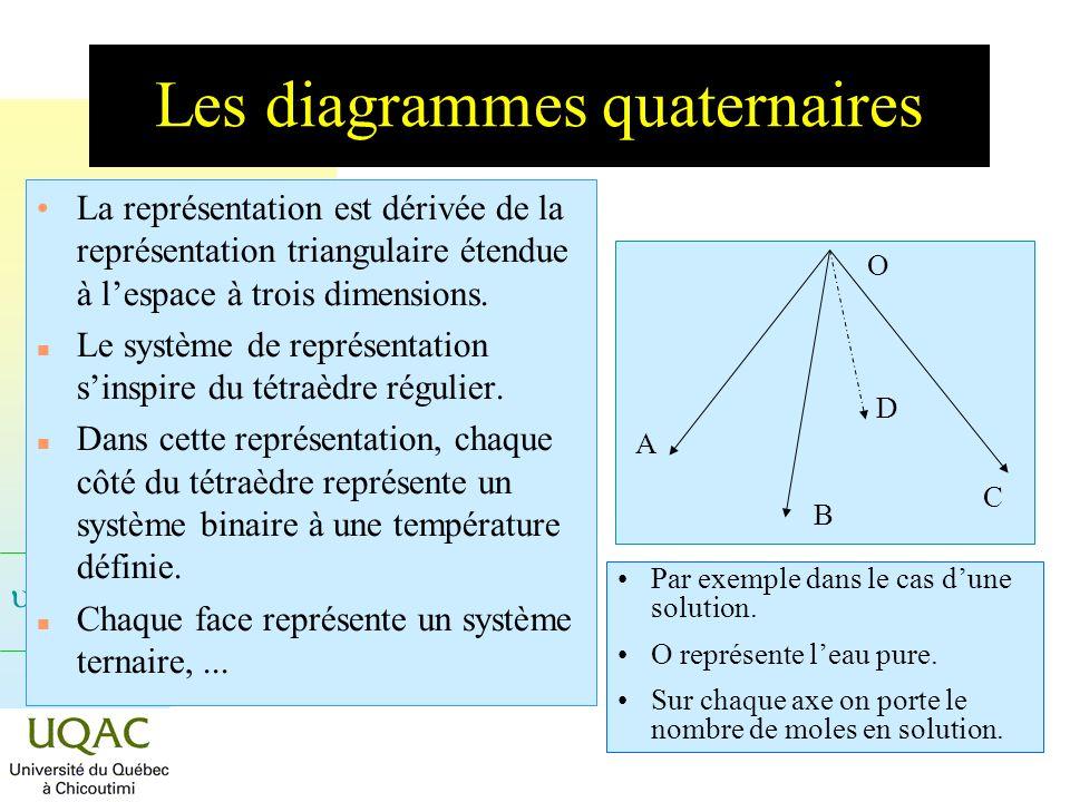 = C + 2 - Les diagrammes quaternaires La représentation est dérivée de la représentation triangulaire étendue à lespace à trois dimensions. Le système
