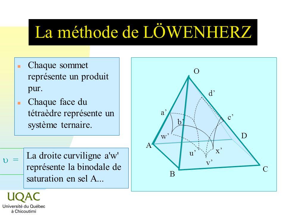 = C + 2 - La méthode de LÖWENHERZ n Chaque sommet représente un produit pur. n Chaque face du tétraèdre représente un système ternaire. O A B C D La d