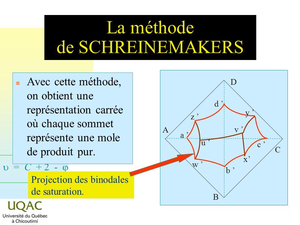= C + 2 - La méthode de SCHREINEMAKERS n Avec cette méthode, on obtient une représentation carrée où chaque sommet représente une mole de produit pur.
