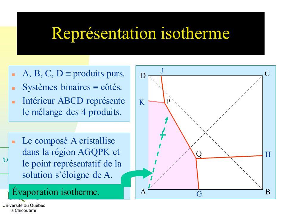 = C + 2 - Représentation isotherme n A, B, C, D produits purs. n Systèmes binaires côtés. n Intérieur ABCD représente le mélange des 4 produits. A B C