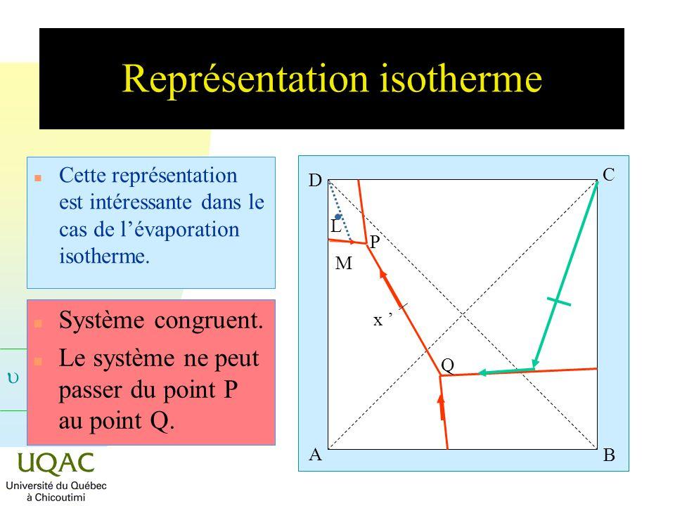 = C + 2 - Représentation isotherme n Cette représentation est intéressante dans le cas de lévaporation isotherme. A B C D P Q L M x n Système congruen