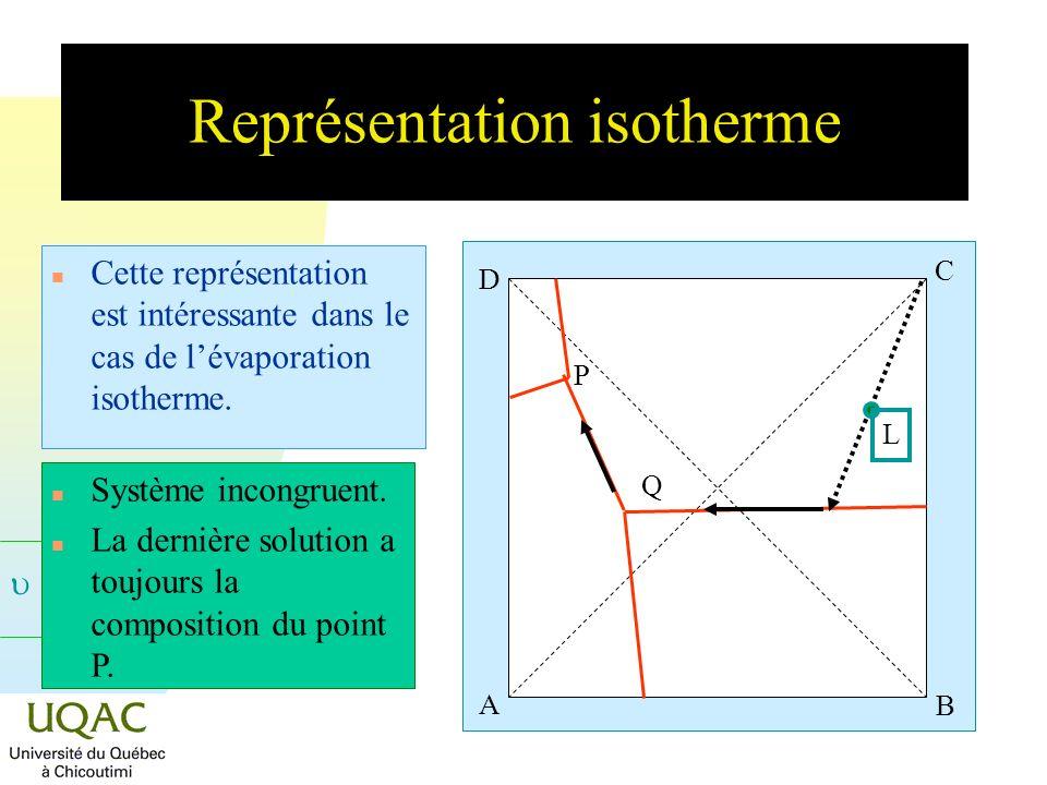= C + 2 - Représentation isotherme n Cette représentation est intéressante dans le cas de lévaporation isotherme. A B C D P Q L n Système incongruent.
