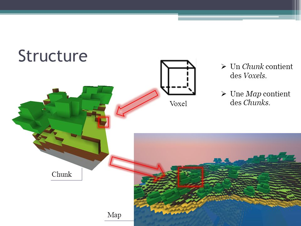 Structure Un Chunk contient des Voxels. Une Map contient des Chunks. Map Chunk Voxel