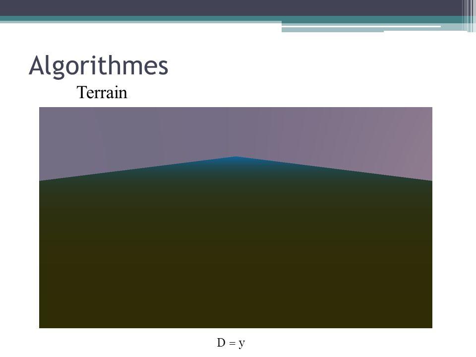 Algorithmes Terrain D = y
