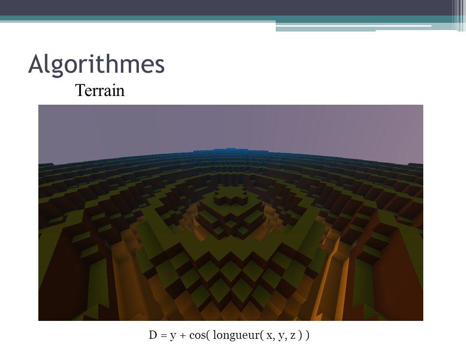 Algorithmes Terrain D = y + cos( longueur( x, y, z ) )