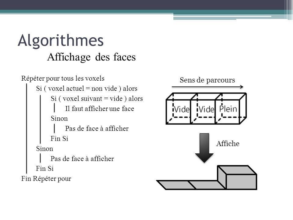 Algorithmes Affichage des faces Répéter pour tous les voxels Si ( voxel actuel = non vide ) alors Si ( voxel suivant = vide ) alors Il faut afficher u