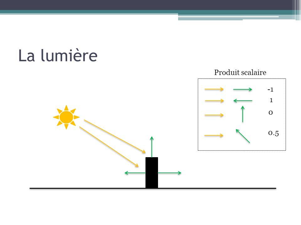 La lumière Produit scalaire 1 0 0.5