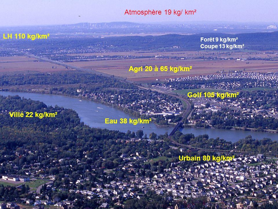 5 Forêt 9 kg/km² Coupe 13 kg/km² Atmosphère 19 kg/ km² Agri 20 à 65 kg/km² Urbain 80 kg/km² Villé 22 kg/km² Eau 38 kg/km² LH 110 kg/km² Golf 105 kg/km²