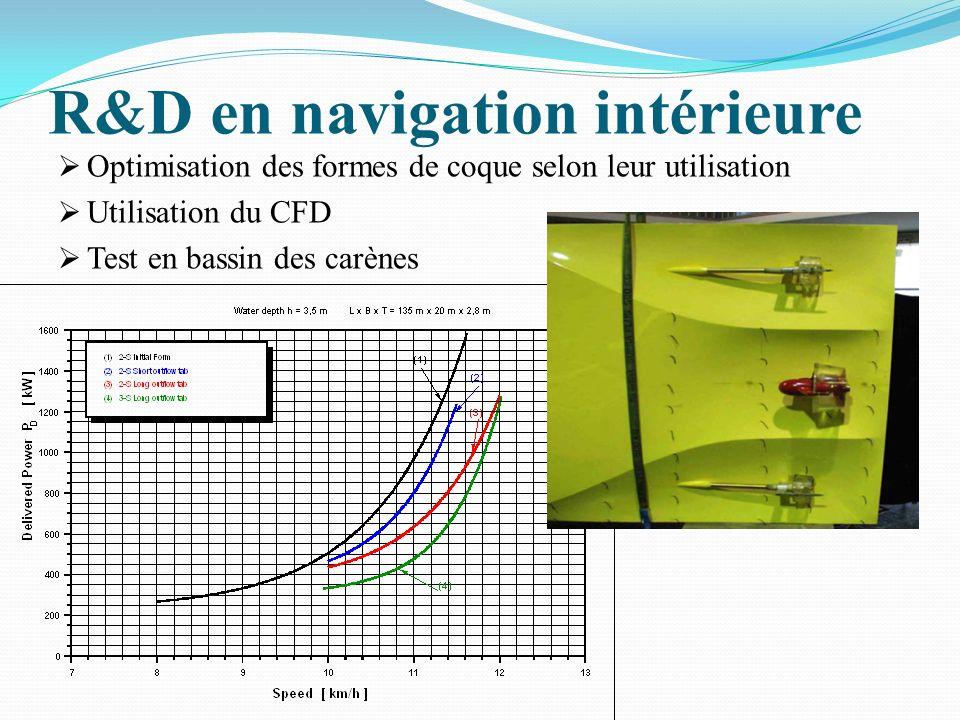 R&D en navigation intérieure Optimisation des formes de coque selon leur utilisation Utilisation du CFD Test en bassin des carènes