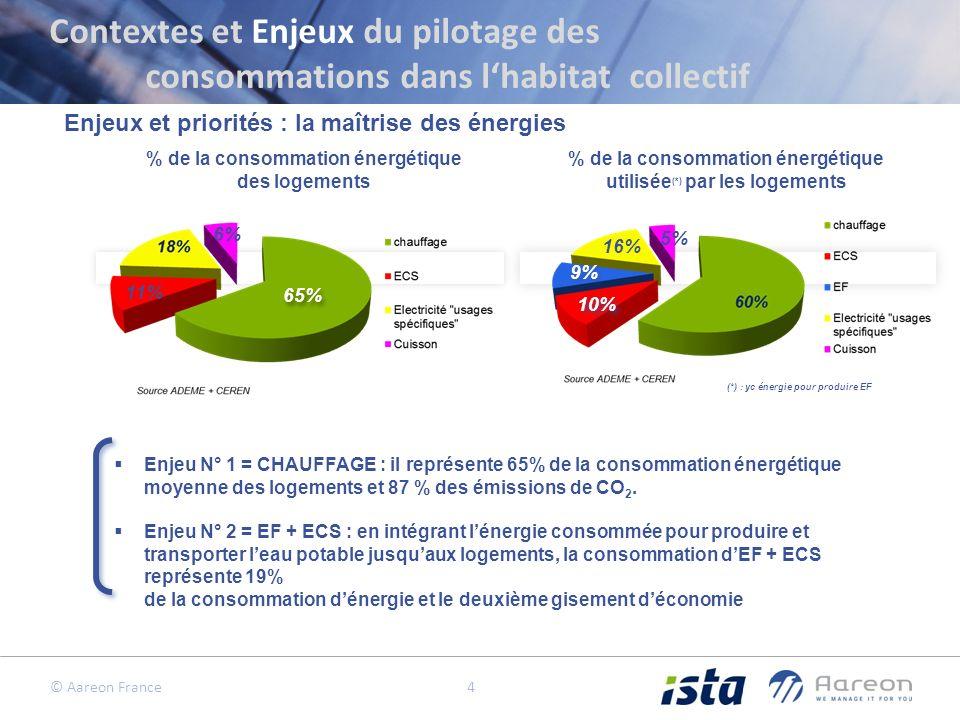 © Aareon France 4 Enjeux et priorités : la maîtrise des énergies Enjeu N° 1 = CHAUFFAGE : il représente 65% de la consommation énergétique moyenne des logements et 87 % des émissions de CO 2.
