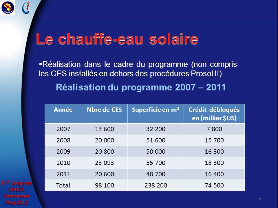 17 th Congress UPDEAHammamet May 2012 17 th Congress UPDEAHammamet May 2012 7 Evolution des installations de CES en Tunisie (m²)