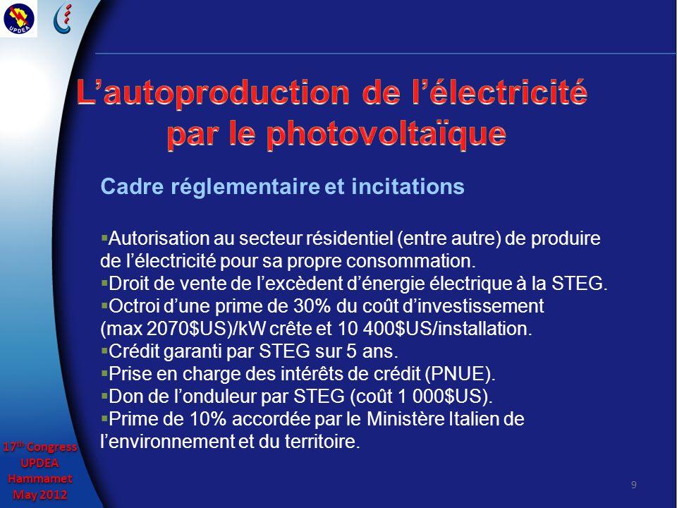 17 th Congress UPDEAHammamet May 2012 17 th Congress UPDEAHammamet May 2012 9 Cadre réglementaire et incitations Autorisation au secteur résidentiel (entre autre) de produire de lélectricité pour sa propre consommation.