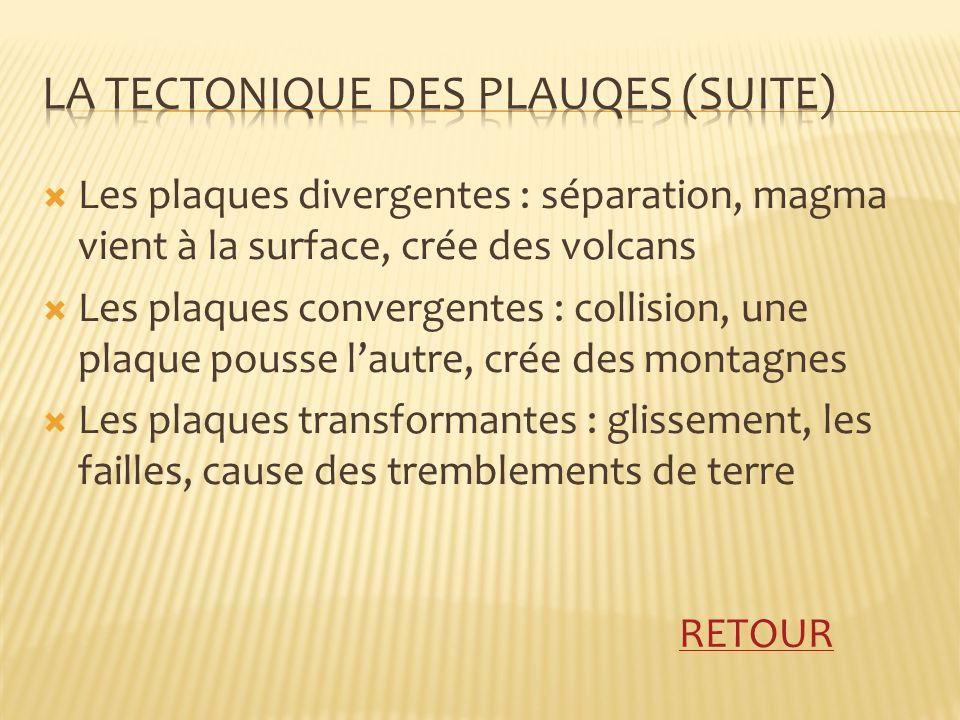 Les plaques divergentes : séparation, magma vient à la surface, crée des volcans Les plaques convergentes : collision, une plaque pousse lautre, crée des montagnes Les plaques transformantes : glissement, les failles, cause des tremblements de terre RETOUR