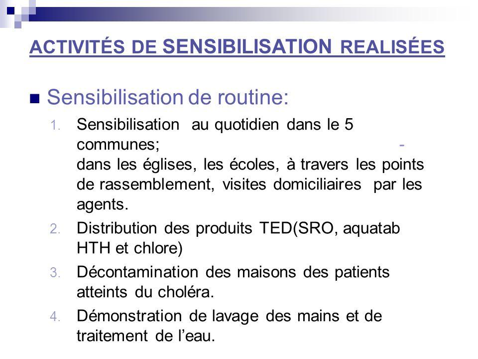 ACTIVITÉS DE SENSIBILISATION REALISÉES Sensibilisation de routine: 1.