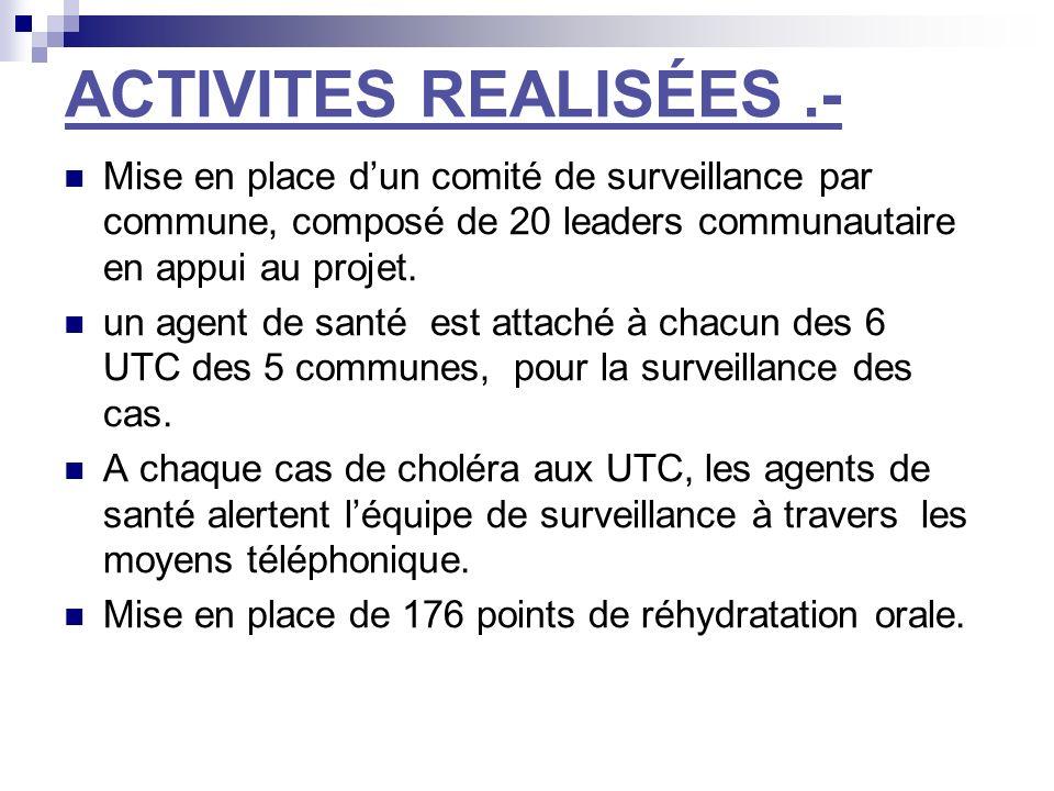 ACTIVITES REALISÉES.- Mise en place dun comité de surveillance par commune, composé de 20 leaders communautaire en appui au projet.