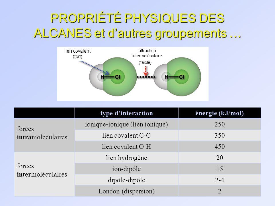 PROPRIÉTÉ PHYSIQUES DES ALCANES et dautres groupements … lien covalent (fort) attraction intermoléculaire (faible) type dinteractionénergie (kJ/mol) f