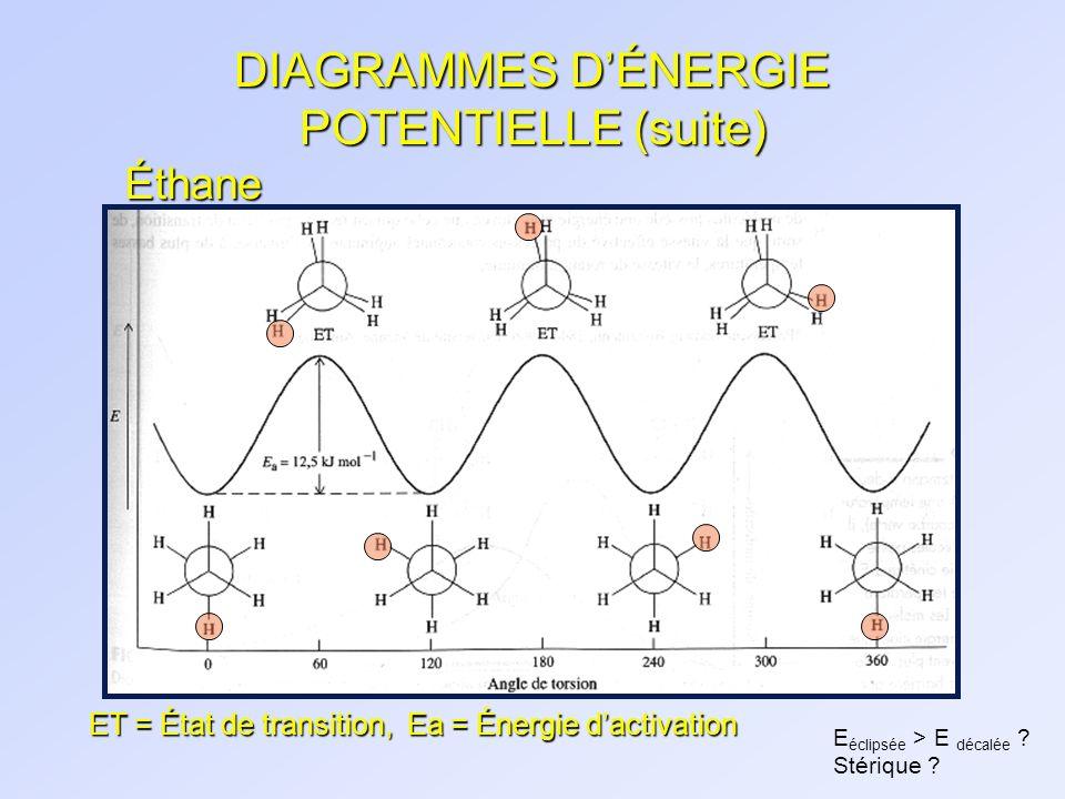 DIAGRAMMES DÉNERGIE POTENTIELLE (suite) ET = État de transition, Ea = Énergie dactivation Éthane E éclipsée > E décalée ? Stérique ?
