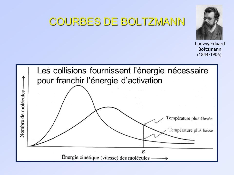 COURBES DE BOLTZMANN Les collisions fournissent lénergie nécessaire pour franchir lénergie dactivation Ludwig Eduard Boltzmann (1844-1906)