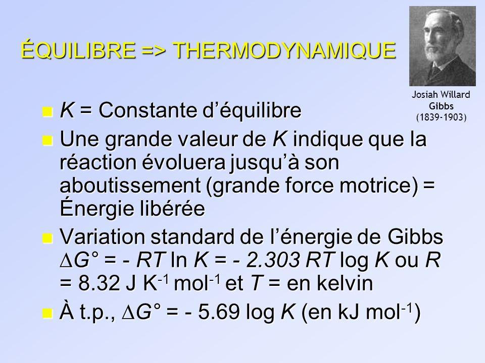 ÉQUILIBRE => THERMODYNAMIQUE n K = Constante déquilibre n Une grande valeur de K indique que la réaction évoluera jusquà son aboutissement (grande for
